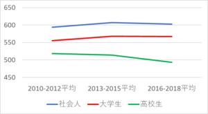 社会人、大学生、高校生のTOEIC平均点推移